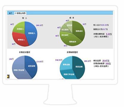 财务软件定制开发方案