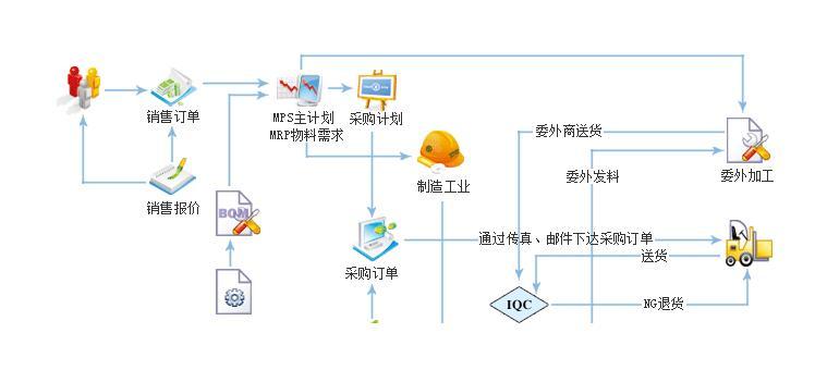 erp系统软件定制开发方案