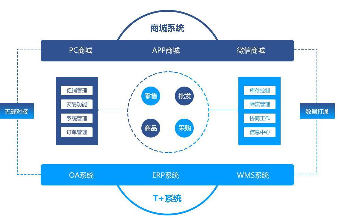 b2b订货商城开发方案