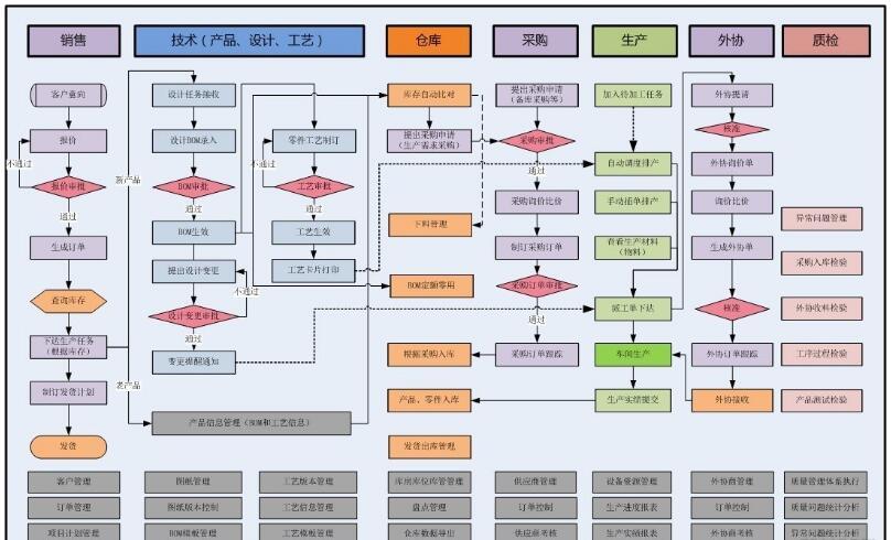 生产erp系统定制开发方案